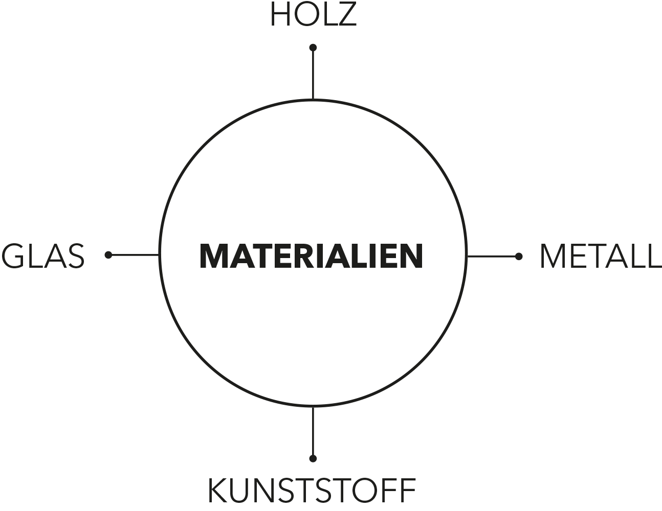 Future Supply Material Deutsch